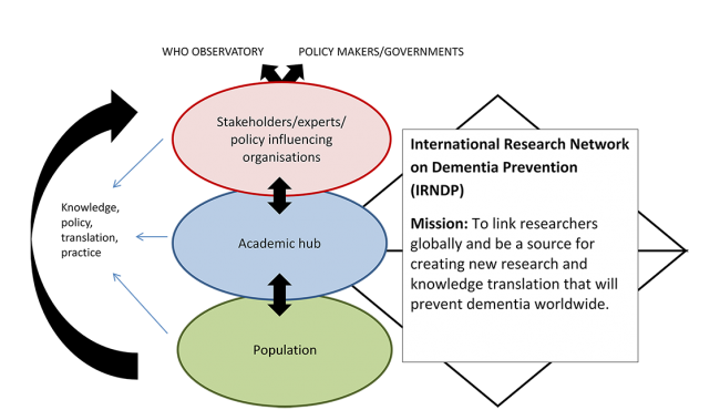 New network for dementia prevention – coghealth.net.au